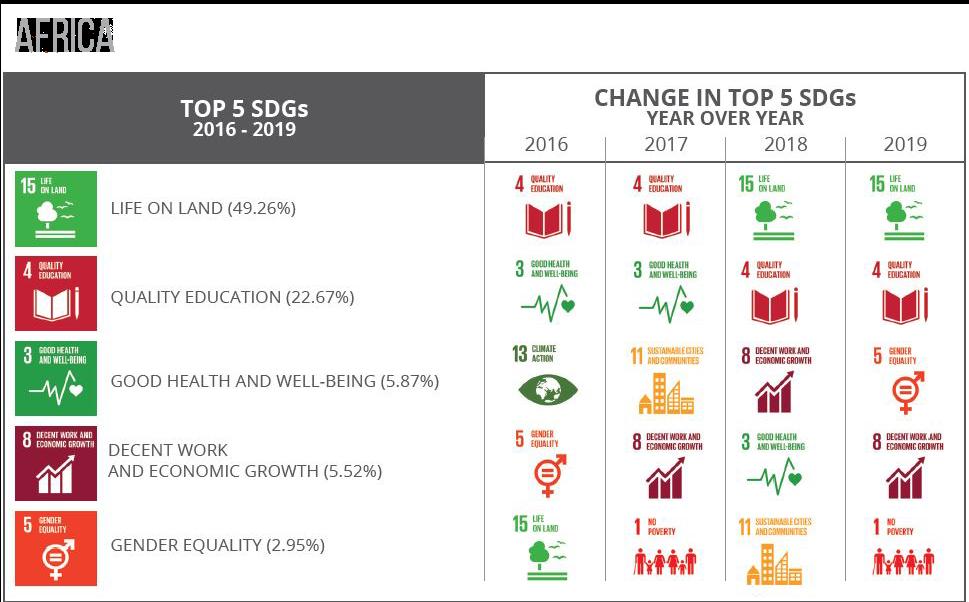 Top 5 SDGs africa