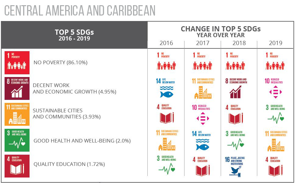 Top 5 SDGs Central America and Caribbean