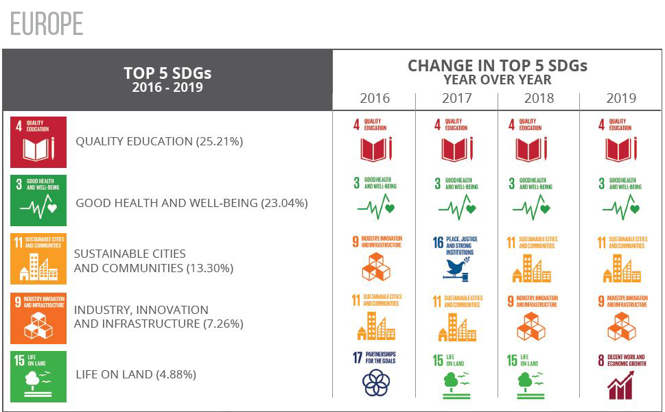 Top 5 SDGs Europe