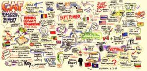 Graphic Depiction of the Diaspora Philanthropy Summit