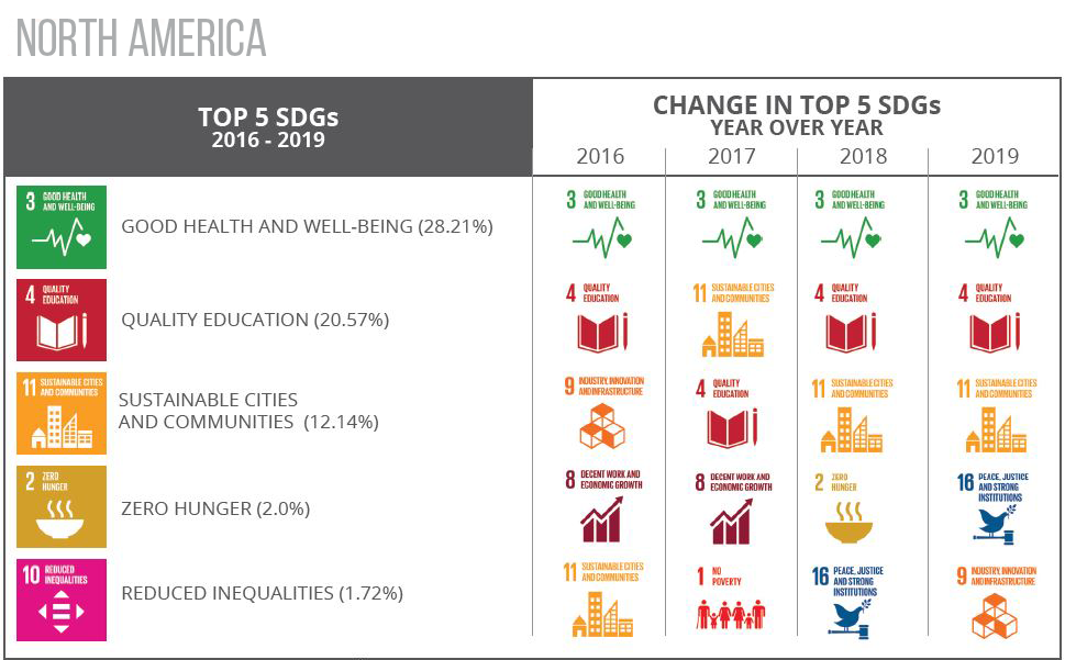 Top 5 SDGs north america