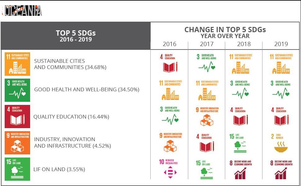 Top 5 SDGs Oceania