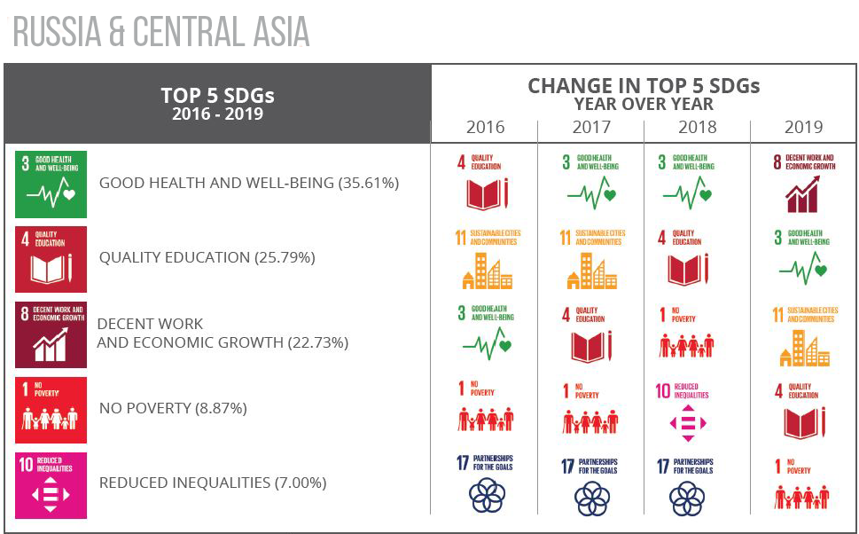 Top 5 SDGs Russia and Central Asia