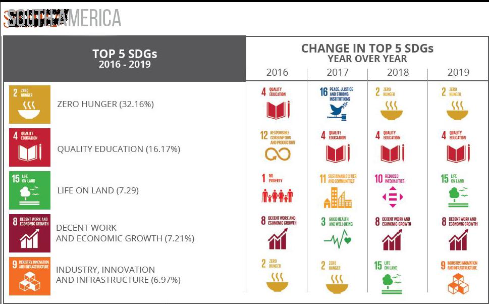 Top 5 SDGs South America