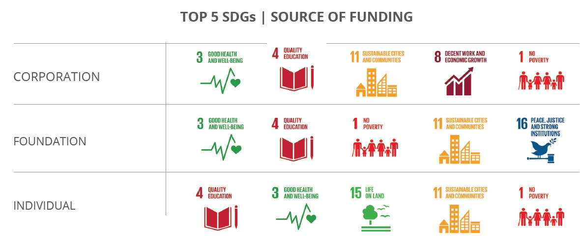 Top 5 SDGs source of funding