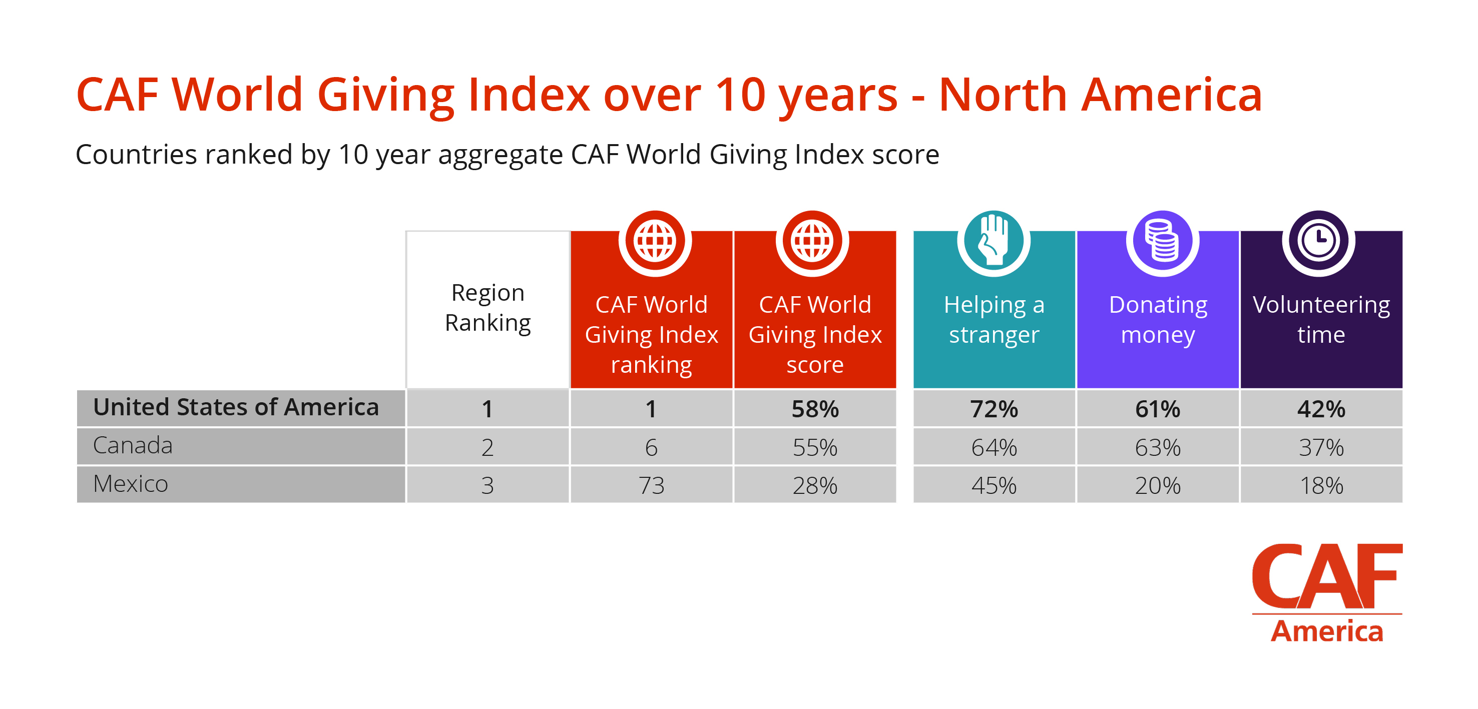 CAF World Giving Index over 10 years_North America (USA)